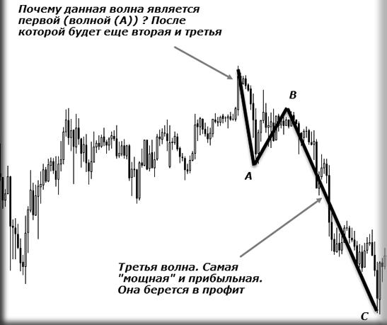 Волна (А) на графике